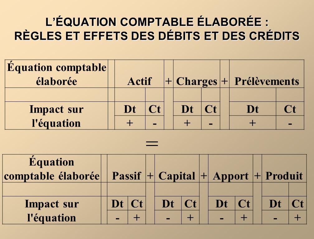 LÉQUATION COMPTABLE ÉLABORÉE : RÈGLES ET EFFETS DES DÉBITS ET DES CRÉDITS Équation comptable élaborée Actif+Charges+Prélèvements Impact sur l équation DtCtDtCtDtCt +-+-+- Équation comptable élaborée Passif+Capital+Apport+Produit Impact sur l équation DtCtDtCtDtCtDtCt -+-+-+-+ =
