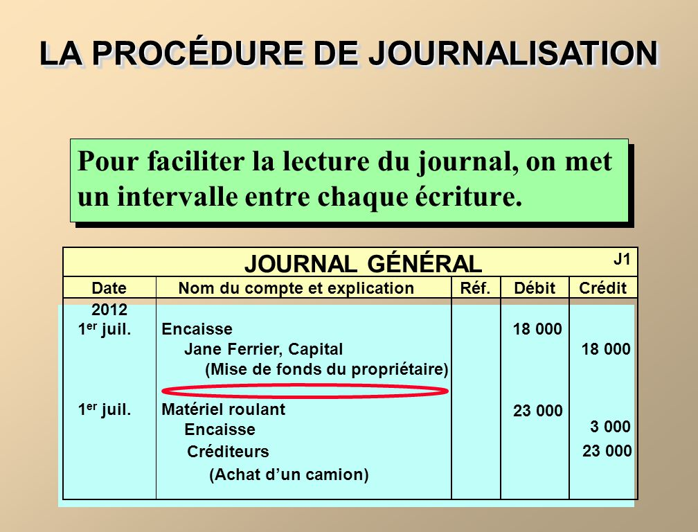 LA PROCÉDURE DE JOURNALISATION Pour faciliter la lecture du journal, on met un intervalle entre chaque écriture. JOURNAL GÉNÉRAL J1 DateNom du compte