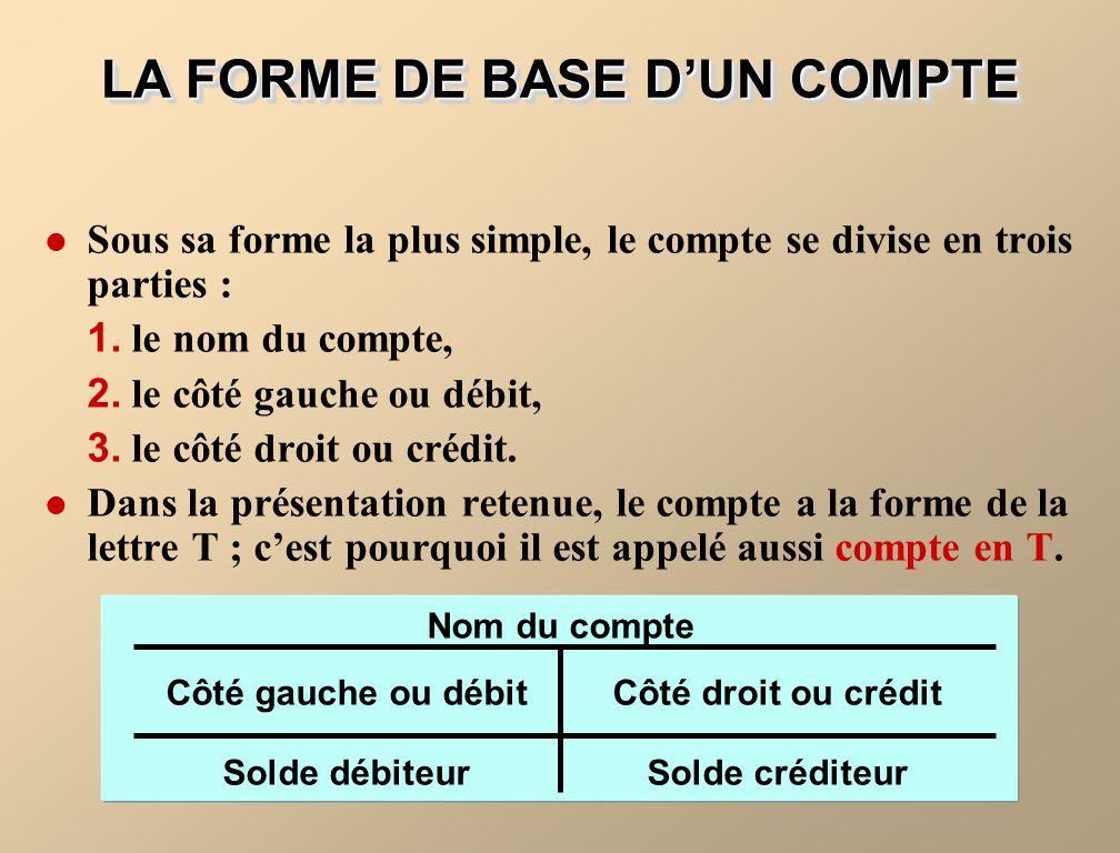 LA FORME DE BASE DUN COMPTE Côté gauche ou débit Nom du compte Côté droit ou crédit Solde débiteurSolde créditeur Sous sa forme la plus simple, le com
