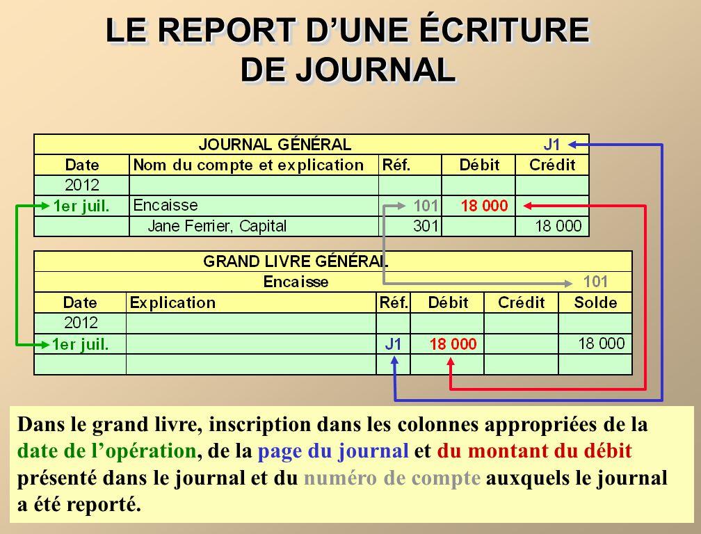 LE REPORT DUNE ÉCRITURE DE JOURNAL Dans le grand livre, inscription dans les colonnes appropriées de la date de lopération, de la page du journal et d