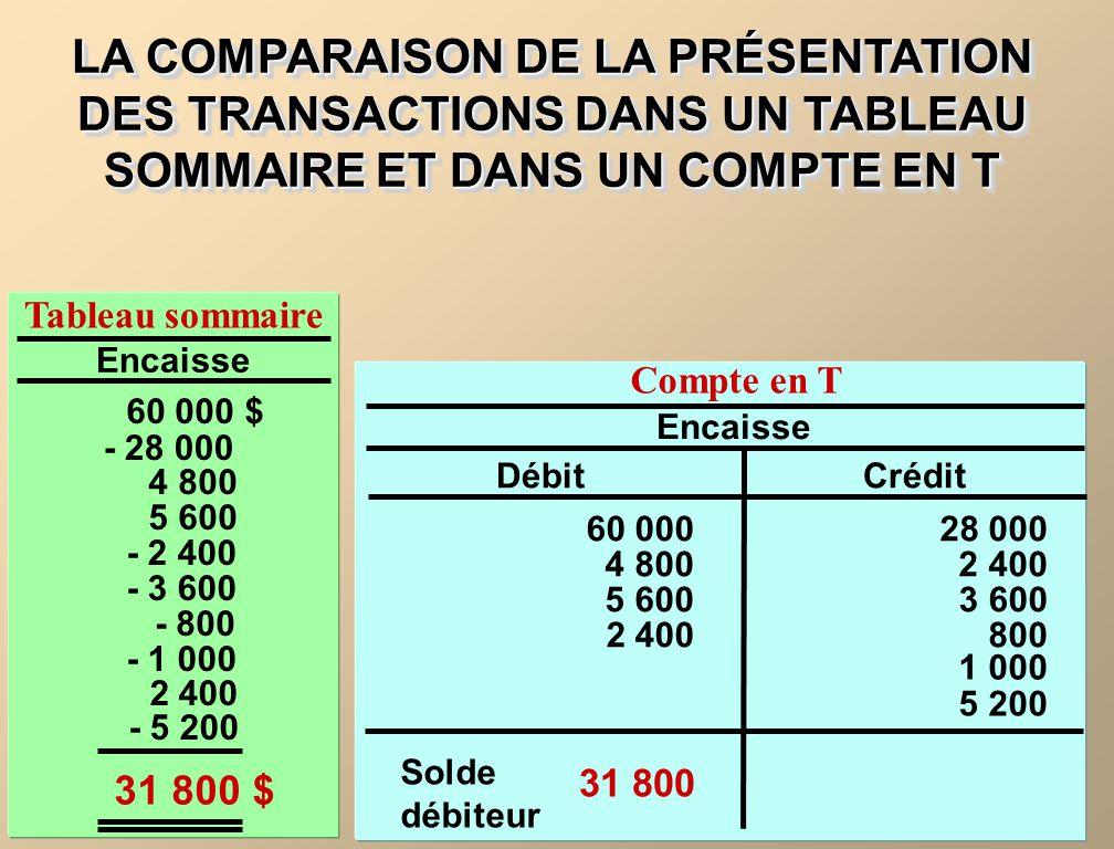 LA COMPARAISON DE LA PRÉSENTATION DES TRANSACTIONS DANS UN TABLEAU SOMMAIRE ET DANS UN COMPTE EN T Tableau sommaire Encaisse 60 000 $ - 28 000 4 800 5 600 - 2 400 - 3 600 - 800 - 1 000 Encaisse DébitCrédit 60 000 4 800 5 600 2 400 28 000 2 400 800 3 600 Solde débiteur Compte en T 31 800 31 800 $ 2 400 - 5 200 1 000 5 200