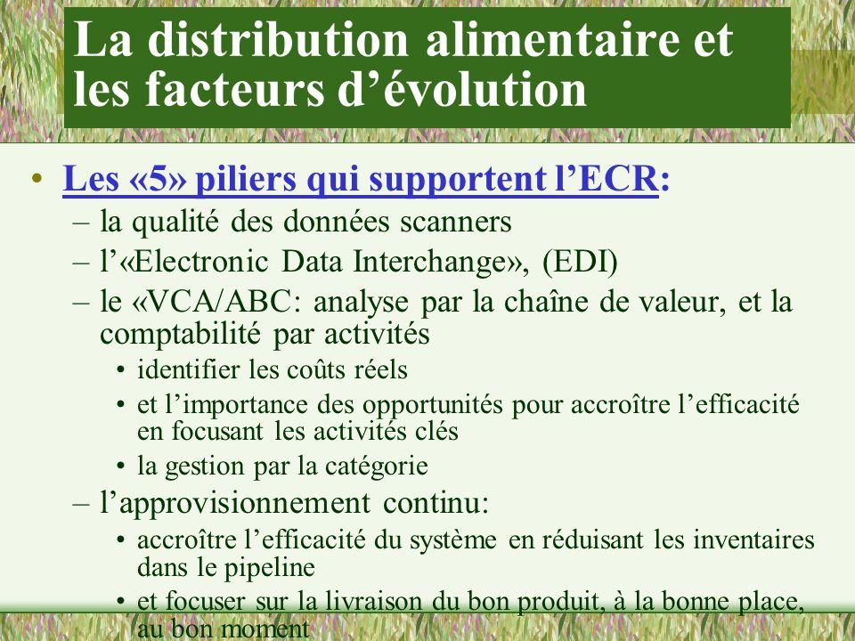 La distribution alimentaire et les facteurs dévolution Les «5» piliers qui supportent lECR: –la qualité des données scanners –l«Electronic Data Interchange», (EDI) –le «VCA/ABC: analyse par la chaîne de valeur, et la comptabilité par activités identifier les coûts réels et limportance des opportunités pour accroître lefficacité en focusant les activités clés la gestion par la catégorie –lapprovisionnement continu: accroître lefficacité du système en réduisant les inventaires dans le pipeline et focuser sur la livraison du bon produit, à la bonne place, au bon moment