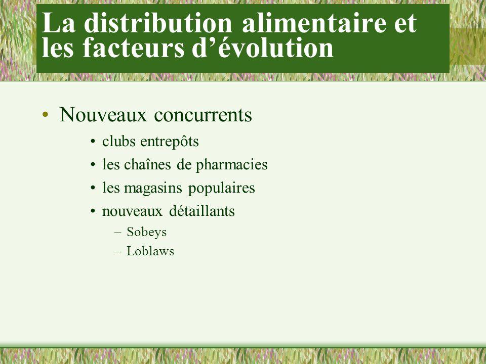 La distribution alimentaire et les facteurs dévolution Nouveaux concurrents clubs entrepôts les chaînes de pharmacies les magasins populaires nouveaux détaillants –Sobeys –Loblaws