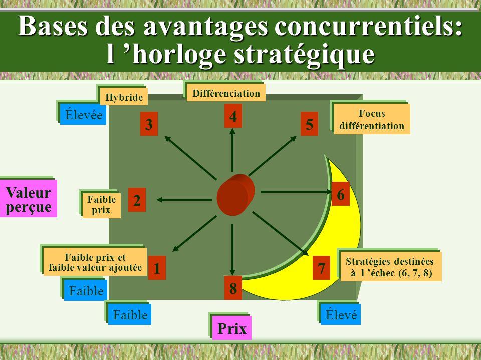 Bases des avantages concurrentiels: l horloge stratégique 6 7 8 4 2 1 35 Prix Valeur perçue Faible Élevé Élevée Focus différentiation Stratégies destinées à l échec (6, 7, 8) Faible prix et faible valeur ajoutée Faible prix Hybride Différenciation