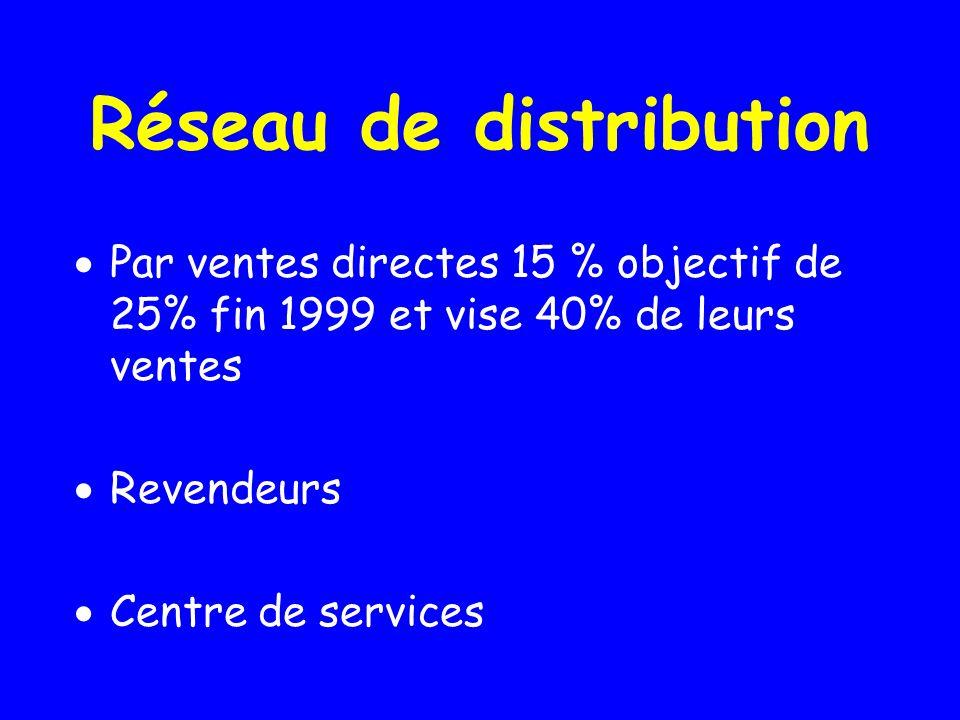 Réseau de distribution Par ventes directes 15 % objectif de 25% fin 1999 et vise 40% de leurs ventes Revendeurs Centre de services