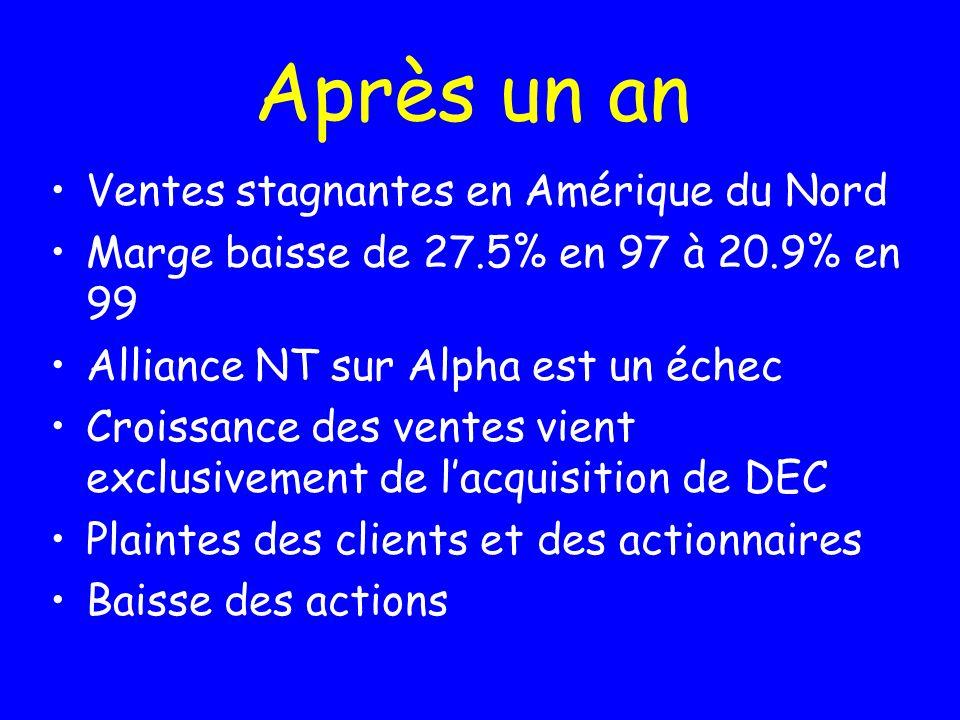 Après un an Ventes stagnantes en Amérique du Nord Marge baisse de 27.5% en 97 à 20.9% en 99 Alliance NT sur Alpha est un échec Croissance des ventes vient exclusivement de lacquisition de DEC Plaintes des clients et des actionnaires Baisse des actions