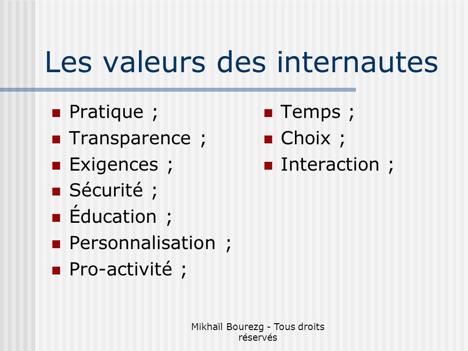 Mikhaïl Bourezg - Tous droits réservés Les valeurs des internautes Pratique ; Transparence ; Exigences ; Sécurité ; Éducation ; Personnalisation ; Pro-activité ; Temps ; Choix ; Interaction ;