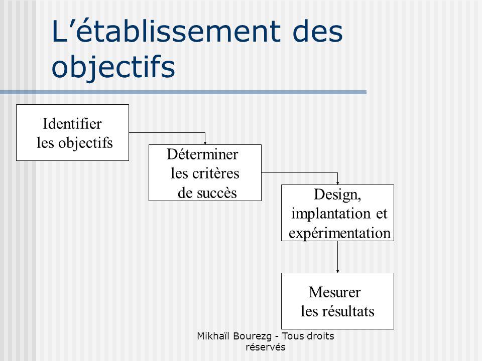 Mikhaïl Bourezg - Tous droits réservés Létablissement des objectifs Identifier les objectifs Déterminer les critères de succès Design, implantation et expérimentation Mesurer les résultats