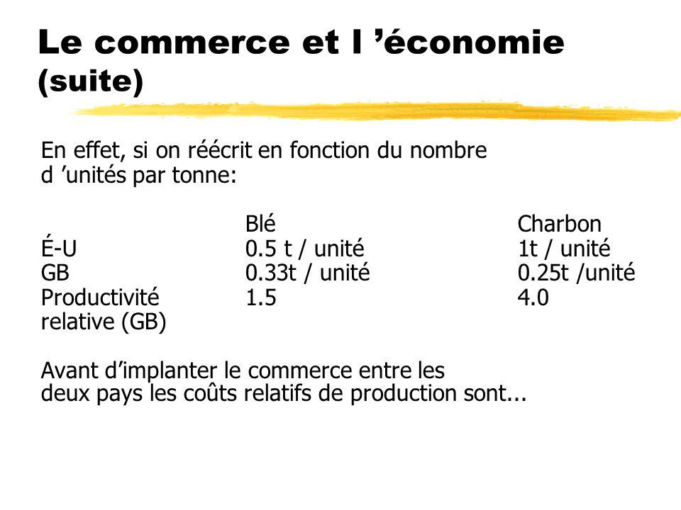 Le commerce et l économie (suite) En effet, si on réécrit en fonction du nombre d unités par tonne: BléCharbon É-U0.5 t / unité1t / unité GB0.33t / unité0.25t /unité Productivité1.54.0 relative (GB) Avant dimplanter le commerce entre les deux pays les coûts relatifs de production sont...