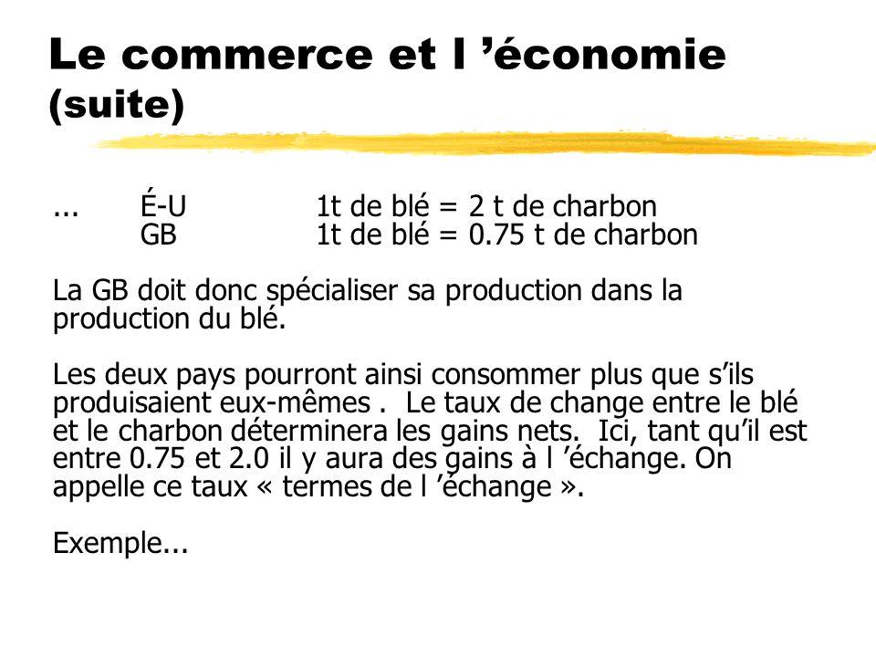 Le commerce et l économie (suite) Si on introduit la monnaie et les prix: Prix par unité de production: É-U30 $ GB10 L Prix avant le commerce: BléCharbon ÉU60$/tonne30$/tonne GB30L/tonne40L/tonne