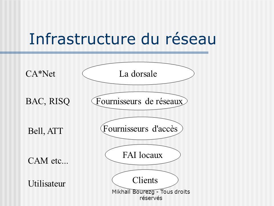 Mikhaïl Bourezg - Tous droits réservés Infrastructure du réseau La dorsale Fournisseurs de réseaux Fournisseurs d accès FAI locaux Clients CA*Net BAC, RISQ CAM etc...