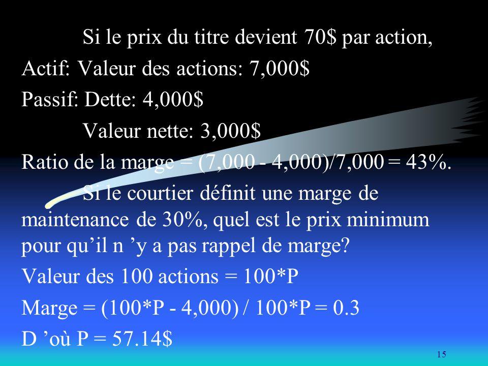 15 Si le prix du titre devient 70$ par action, Actif: Valeur des actions: 7,000$ Passif: Dette: 4,000$ Valeur nette: 3,000$ Ratio de la marge = (7,000 - 4,000)/7,000 = 43%.