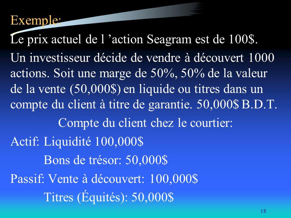 18 Exemple: Le prix actuel de l action Seagram est de 100$. Un investisseur décide de vendre à découvert 1000 actions. Soit une marge de 50%, 50% de l