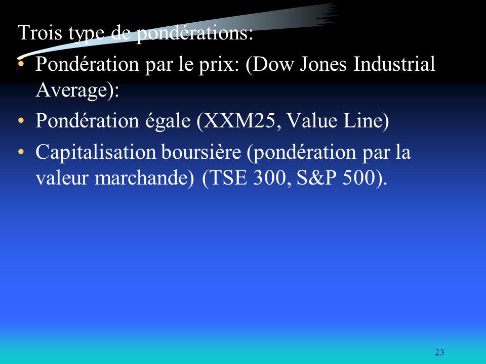 23 Trois type de pondérations: Pondération par le prix: (Dow Jones Industrial Average): Pondération égale (XXM25, Value Line) Capitalisation boursière (pondération par la valeur marchande) (TSE 300, S&P 500).