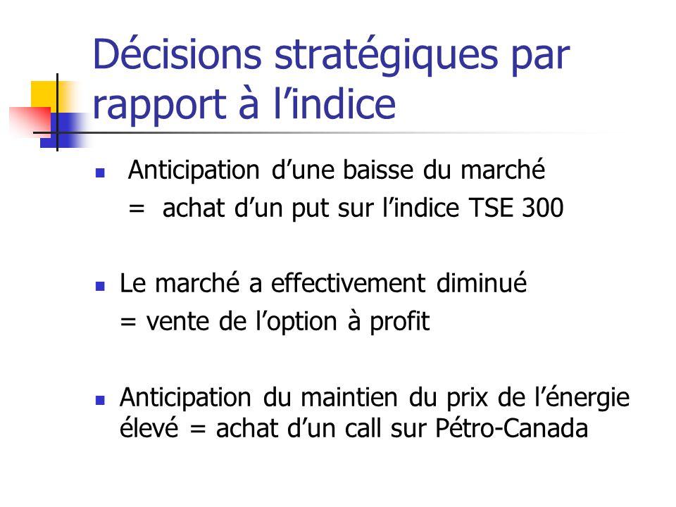 Décisions stratégiques par rapport à lindice Anticipation dune baisse du marché = achat dun put sur lindice TSE 300 Le marché a effectivement diminué