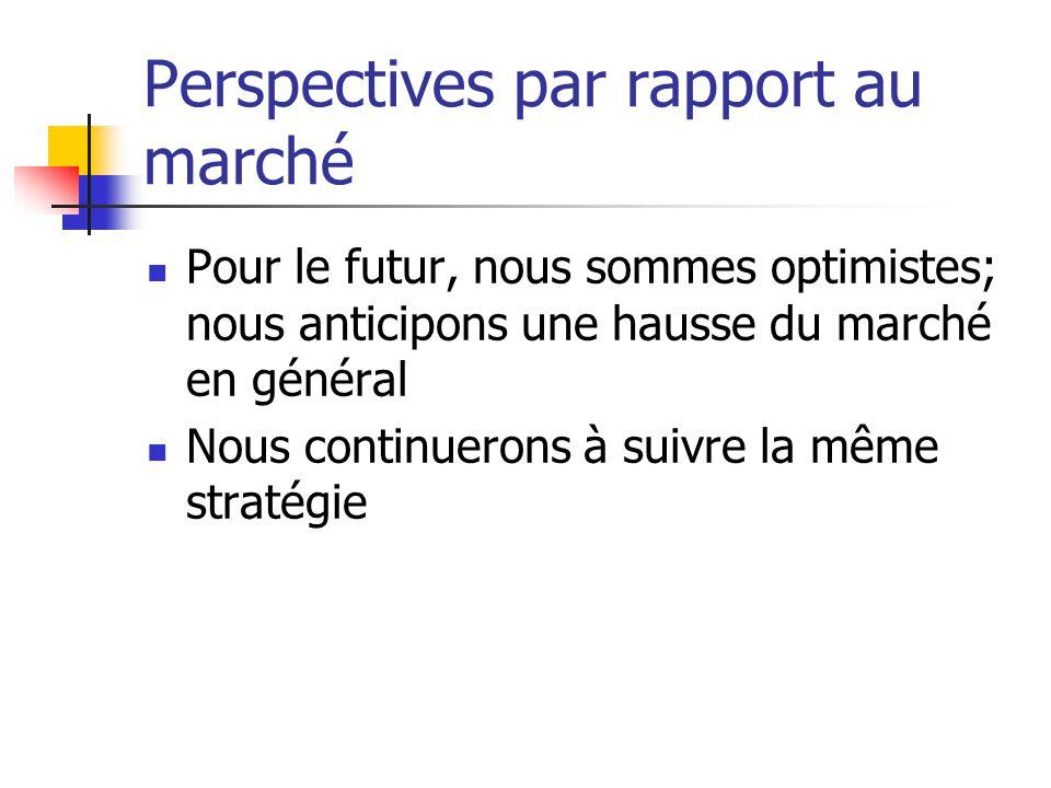 Perspectives par rapport au marché Pour le futur, nous sommes optimistes; nous anticipons une hausse du marché en général Nous continuerons à suivre l