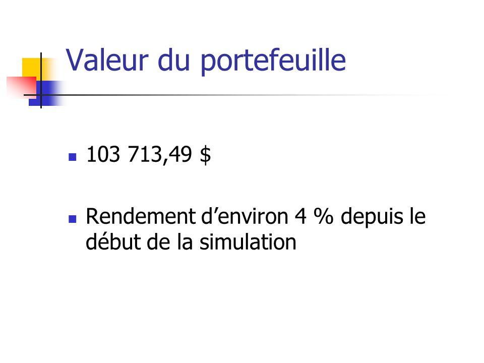 Valeur du portefeuille 103 713,49 $ Rendement denviron 4 % depuis le début de la simulation