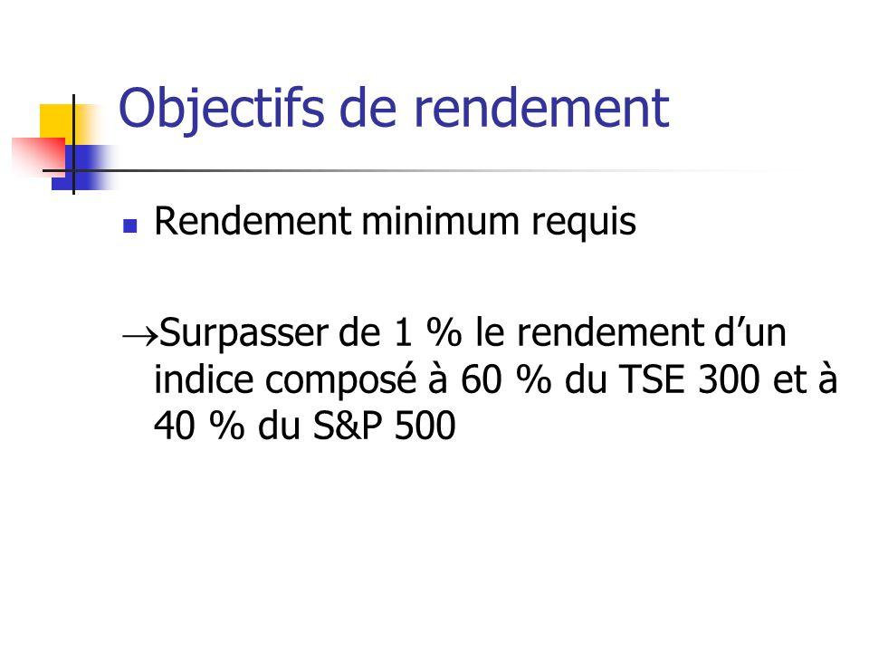 Objectifs de rendement Rendement minimum requis Surpasser de 1 % le rendement dun indice composé à 60 % du TSE 300 et à 40 % du S&P 500
