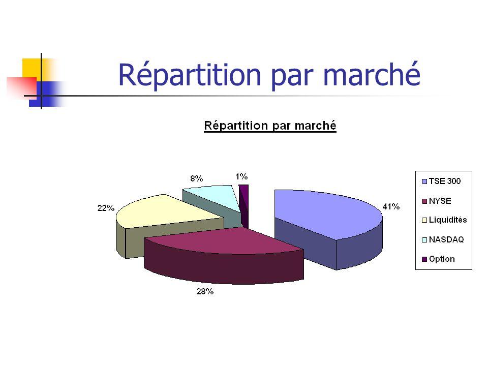 Répartition par marché