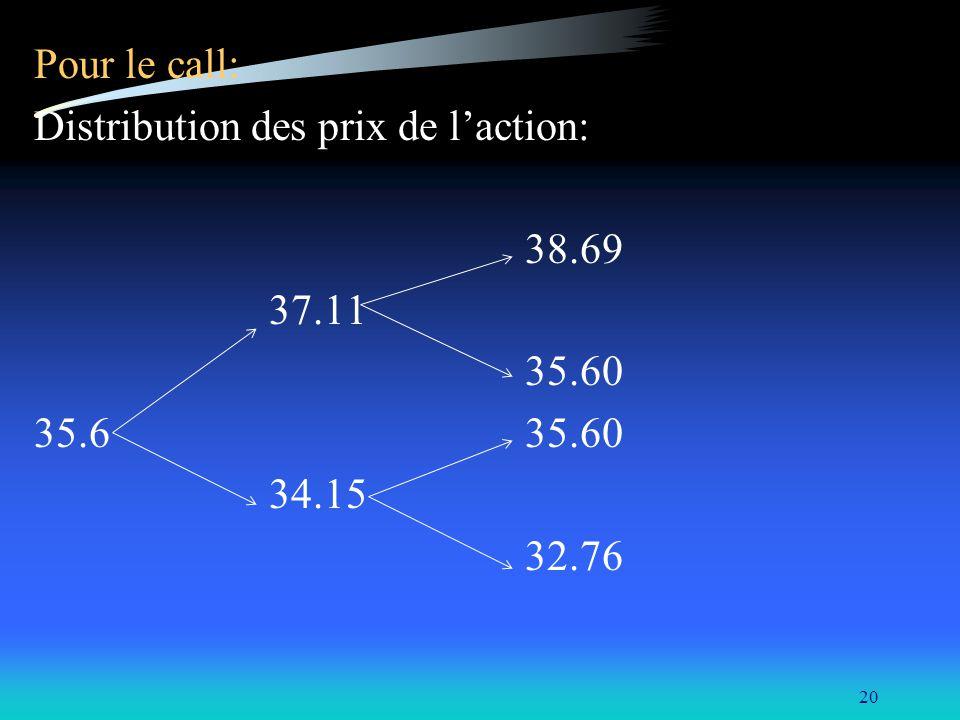 20 Pour le call: Distribution des prix de laction: 38.69 37.11 35.60 35.6 35.60 34.15 32.76