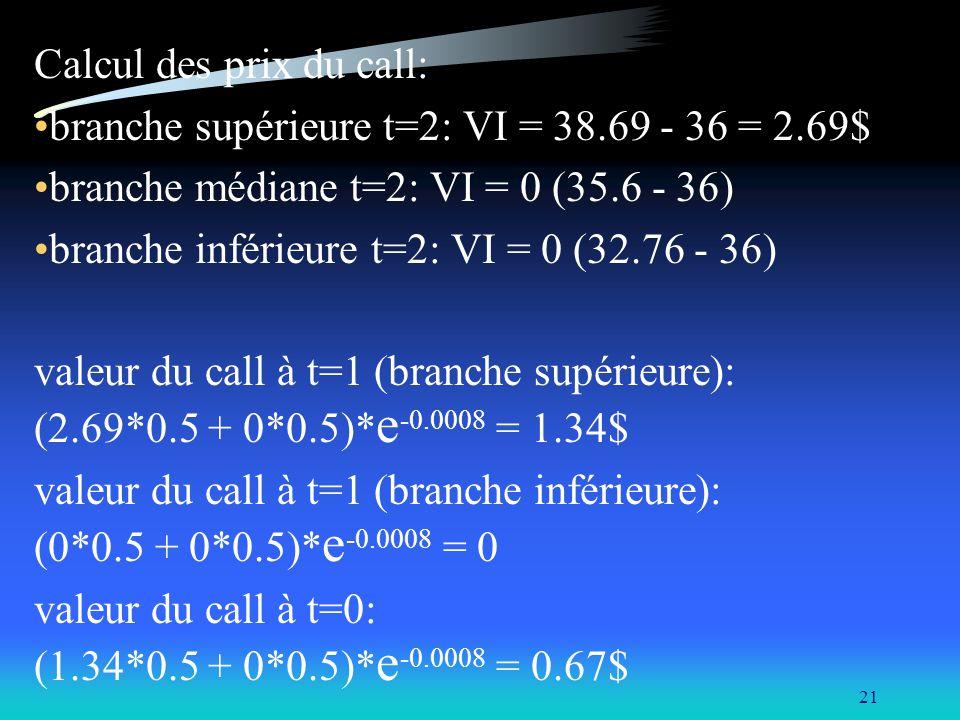 21 Calcul des prix du call: branche supérieure t=2: VI = 38.69 - 36 = 2.69$ branche médiane t=2: VI = 0 (35.6 - 36) branche inférieure t=2: VI = 0 (32