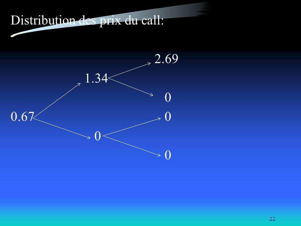 22 Distribution des prix du call: 2.69 1.34 0 0.67 0 0