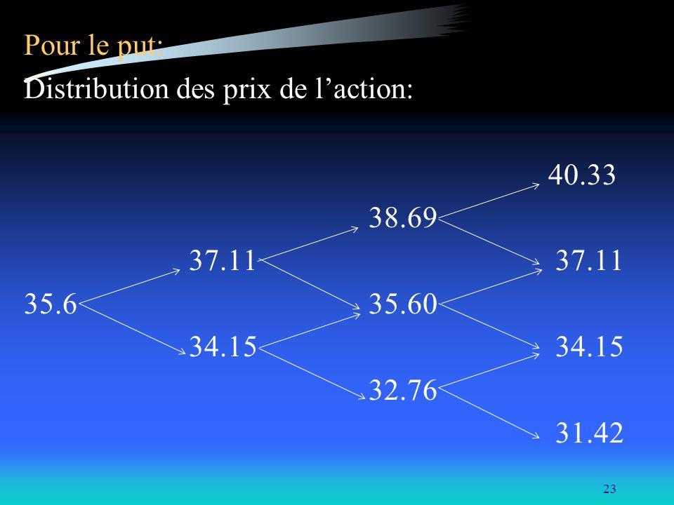 23 Pour le put: Distribution des prix de laction: 40.33 38.69 37.11 37.11 35.6 35.60 34.15 34.15 32.76 31.42