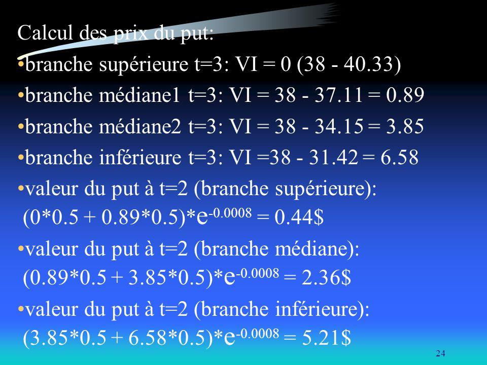 24 Calcul des prix du put: branche supérieure t=3: VI = 0 (38 - 40.33) branche médiane1 t=3: VI = 38 - 37.11 = 0.89 branche médiane2 t=3: VI = 38 - 34