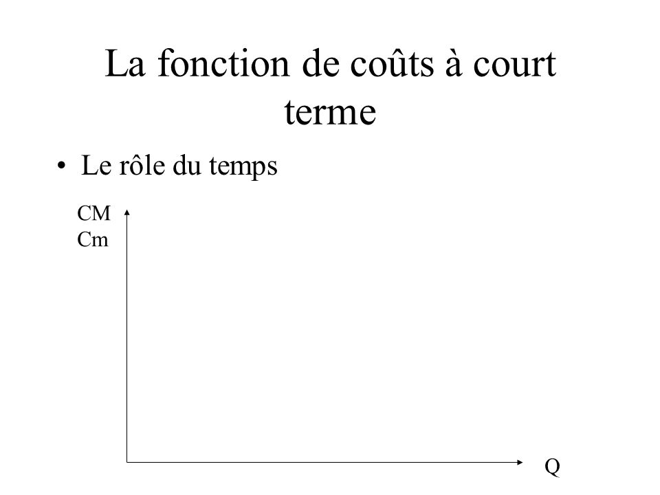 La fonction de coûts à court terme Le rôle du temps Q CM Cm