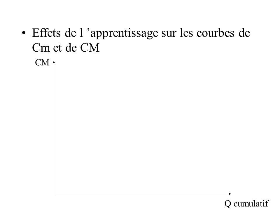 Effets de l apprentissage sur les courbes de Cm et de CM CM Q cumulatif