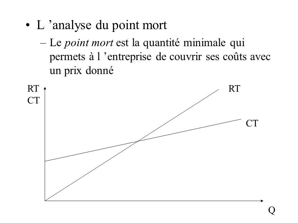 L analyse du point mort –Le point mort est la quantité minimale qui permets à l entreprise de couvrir ses coûts avec un prix donné RT CT Q RT CT