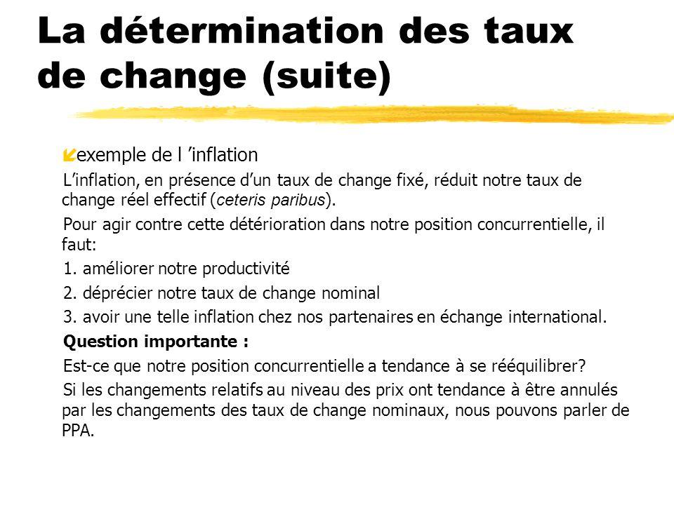 La détermination des taux de change (suite) í exemple de l inflation Linflation, en présence dun taux de change fixé, réduit notre taux de change réel