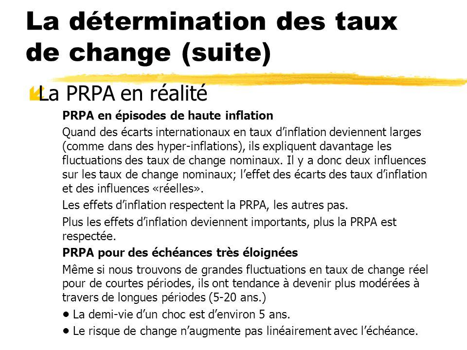 La détermination des taux de change (suite) íLa PRPA en réalité PRPA en épisodes de haute inflation Quand des écarts internationaux en taux dinflation