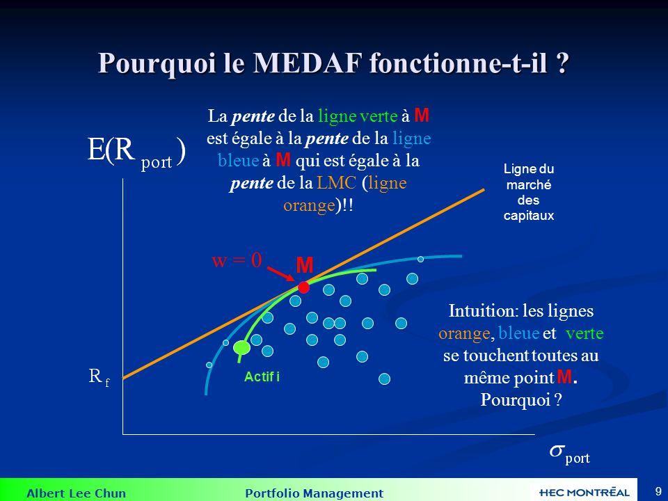 Albert Lee Chun Portfolio Management 8 Pourquoi le MEDAF fonctionne-t-il ? Actif i Intuition: les lignes orange, bleue et verte se touchent toutes au