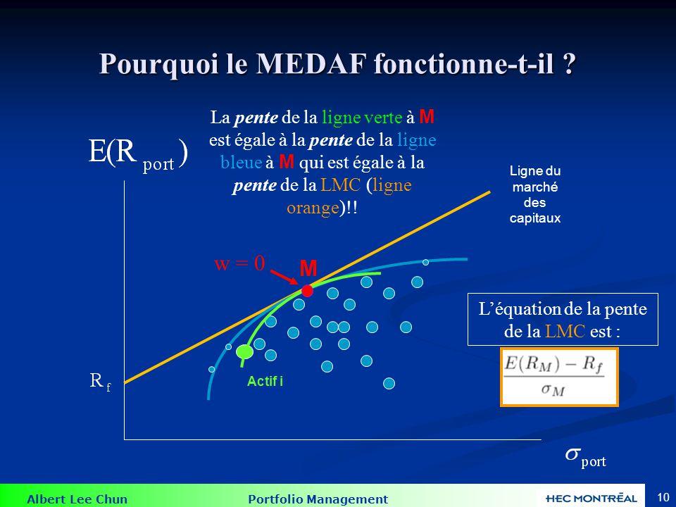 Albert Lee Chun Portfolio Management 9 Pourquoi le MEDAF fonctionne-t-il ? Actif i Intuition: les lignes orange, bleue et verte se touchent toutes au