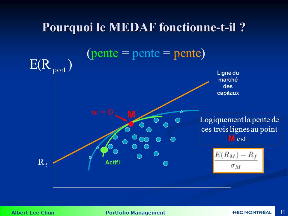 Albert Lee Chun Portfolio Management 10 Pourquoi le MEDAF fonctionne-t-il ? Actif i La pente de la ligne verte à M est égale à la pente de la ligne bl