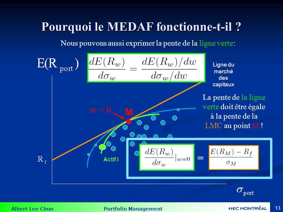 Albert Lee Chun Portfolio Management 12 Pourquoi le MEDAF fonctionne-t-il ? Actif i Mathématiquement la pente de la ligne verte au point M est : M w =