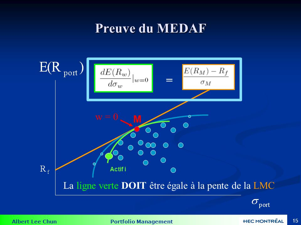 Albert Lee Chun Portfolio Management 14 Preuve du MEDAF = Nous voulons trouver la pente de la ligne verte en dérivant ces équations à w=0, et en utili