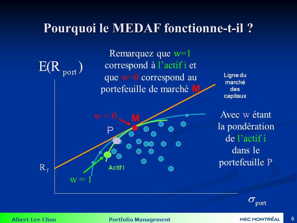 Albert Lee Chun Portfolio Management 5 Pourquoi le MEDAF fonctionne-t-il ? Actif i P La ligne verte trace lensemble des portefeuilles P composé de lac