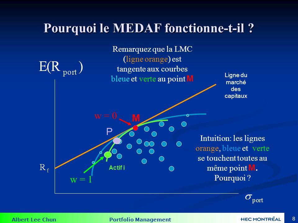 Albert Lee Chun Portfolio Management 7 Pourquoi le MEDAF fonctionne-t-il ? Actif i Pour chaque w, nous pouvons calculer lespérance de rendement et la