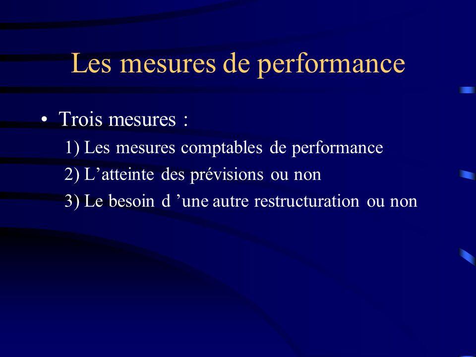 Les mesures de performance Trois mesures : 1) Les mesures comptables de performance 2) Latteinte des prévisions ou non 3) Le besoin d une autre restru