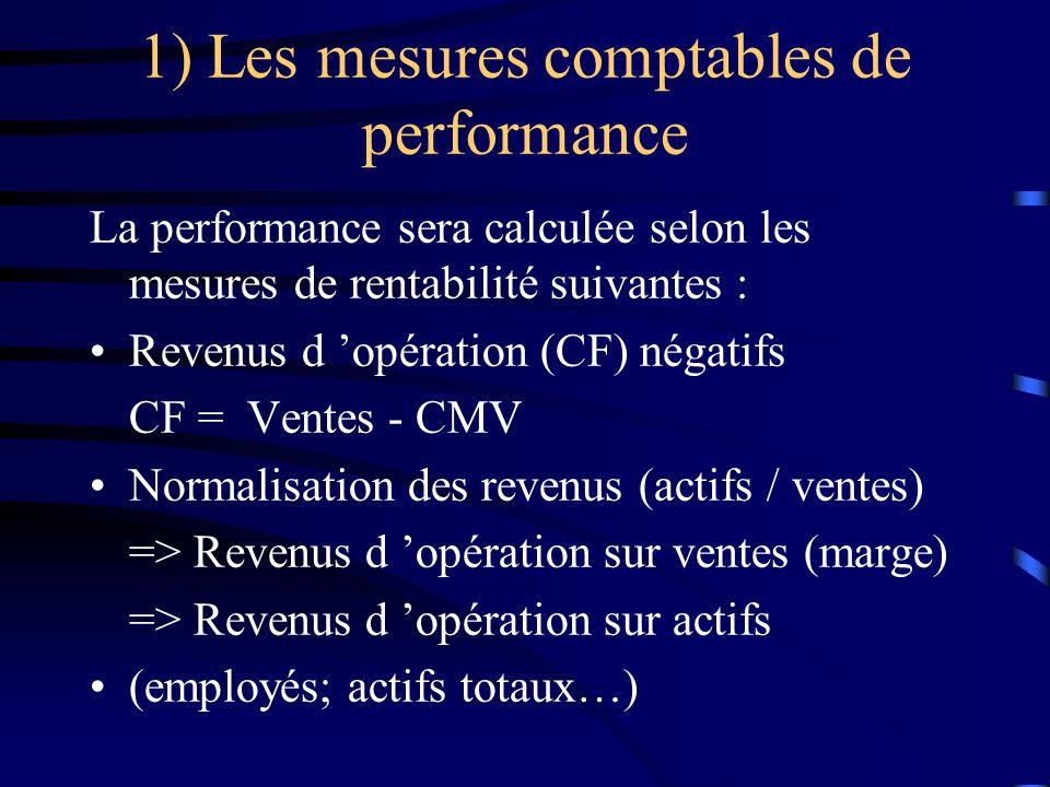 1) Les mesures comptables de performance La performance sera calculée selon les mesures de rentabilité suivantes : Revenus d opération (CF) négatifs CF = Ventes - CMV Normalisation des revenus (actifs / ventes) => Revenus d opération sur ventes (marge) => Revenus d opération sur actifs (employés; actifs totaux…)