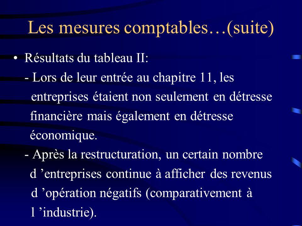 Les mesures comptables…(suite) Résultats du tableau II: - Lors de leur entrée au chapitre 11, les entreprises étaient non seulement en détresse financ