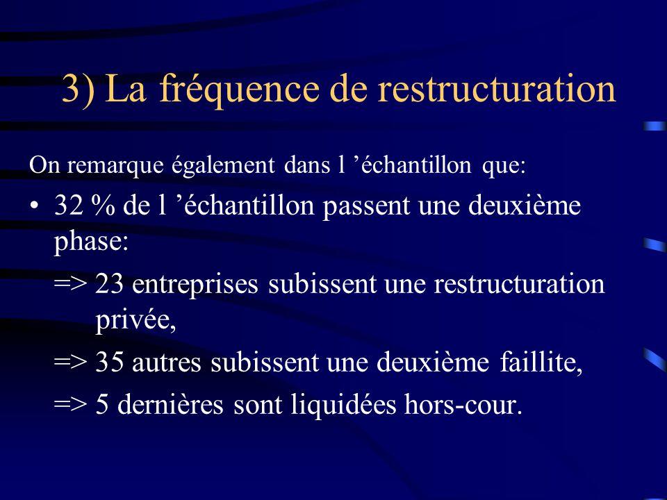 3) La fréquence de restructuration On remarque également dans l échantillon que: 32 % de l échantillon passent une deuxième phase: => 23 entreprises s