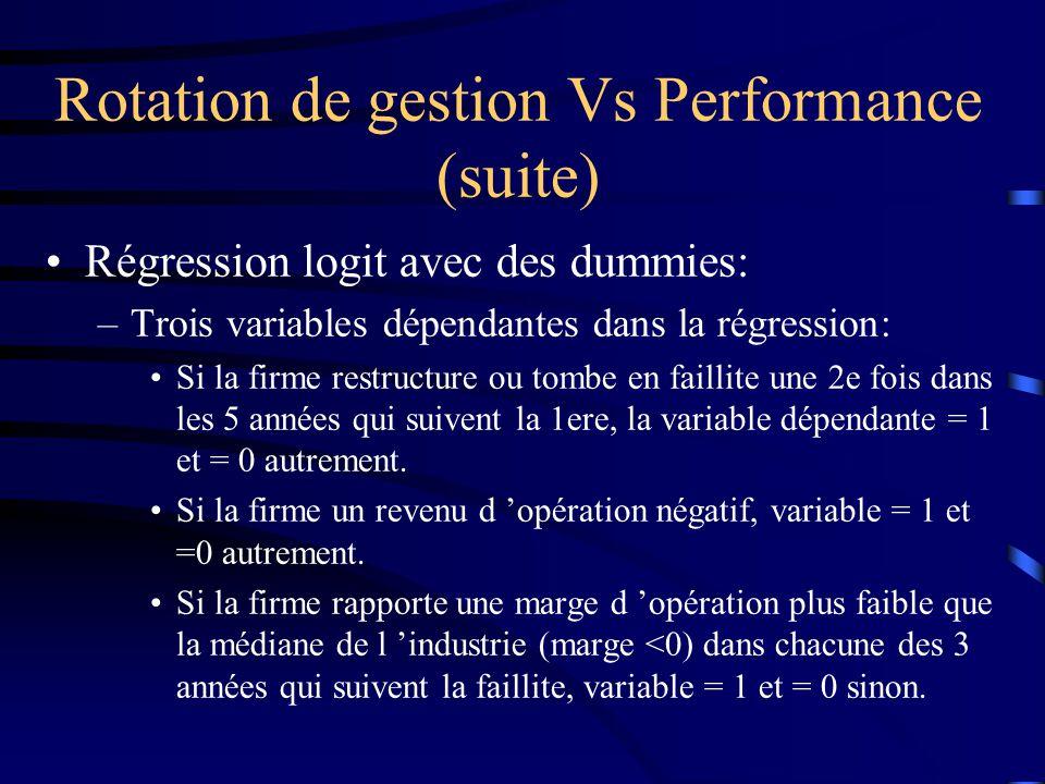 Rotation de gestion Vs Performance (suite) Régression logit avec des dummies: –Trois variables dépendantes dans la régression: Si la firme restructure ou tombe en faillite une 2e fois dans les 5 années qui suivent la 1ere, la variable dépendante = 1 et = 0 autrement.