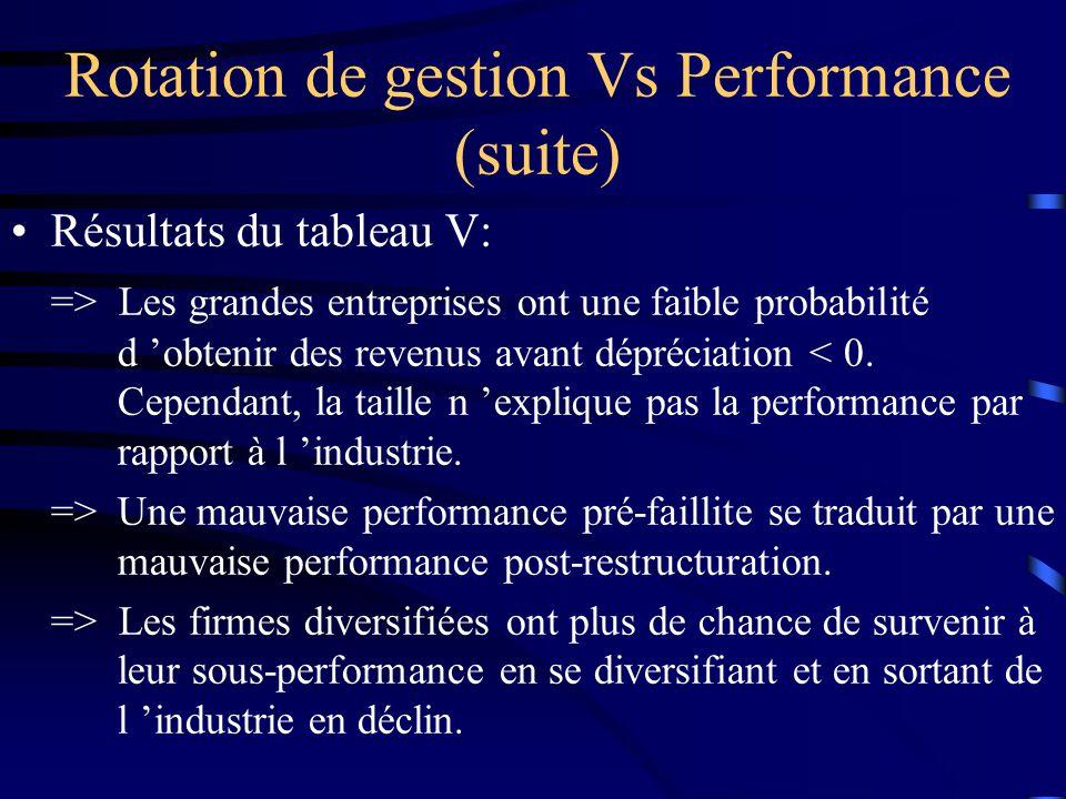 Résultats du tableau V: => Les grandes entreprises ont une faible probabilité d obtenir des revenus avant dépréciation < 0.