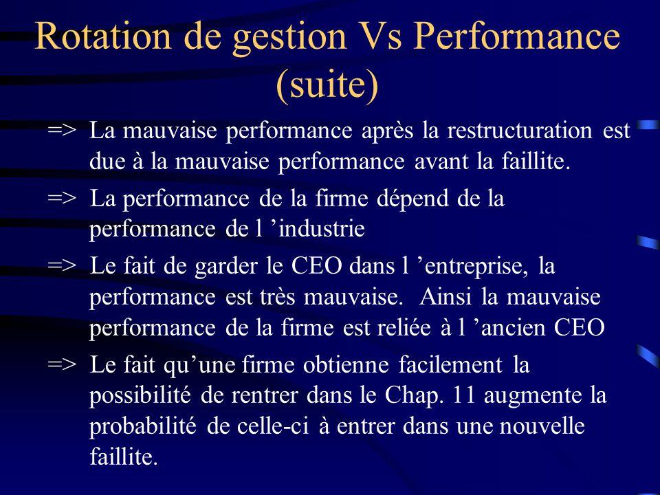 => La mauvaise performance après la restructuration est due à la mauvaise performance avant la faillite.