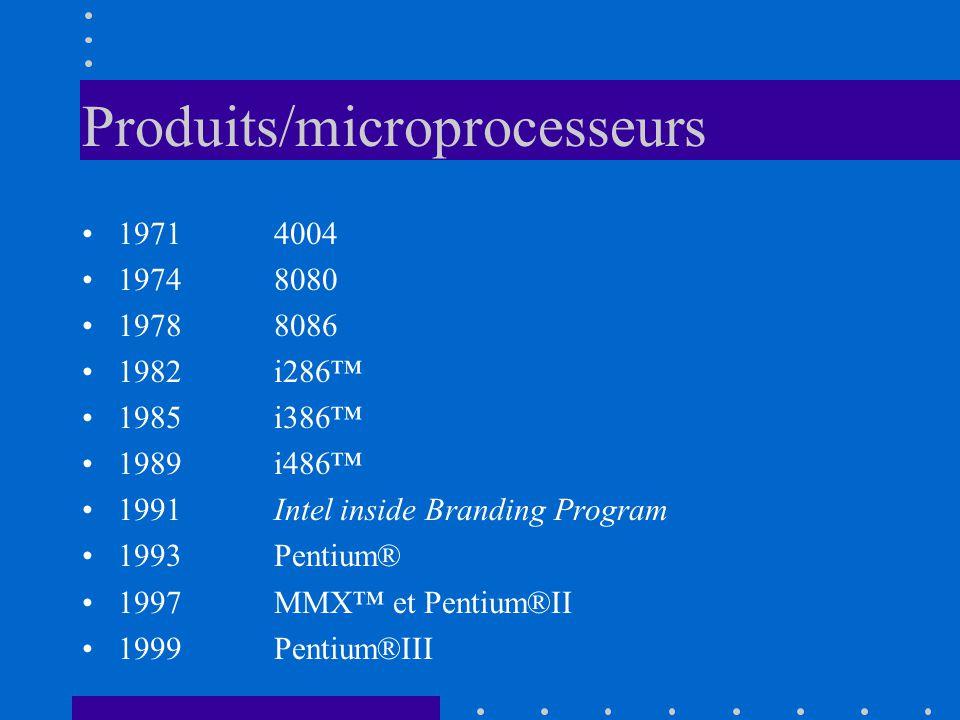 Produits/microprocesseurs 19714004 19748080 1978 8086 1982 i286 1985 i386 1989i486 1991Intel inside Branding Program 1993 Pentium® 1997 MMX et Pentium