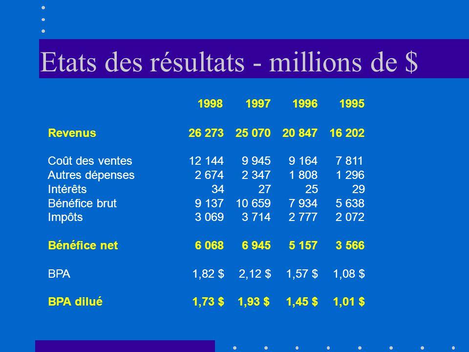 Etats des résultats - millions de $ 1998 1997 1996 1995 Revenus26 27325 07020 84716 202 Coût des ventes12 144 9 945 9 164 7 811 Autres dépenses 2 674