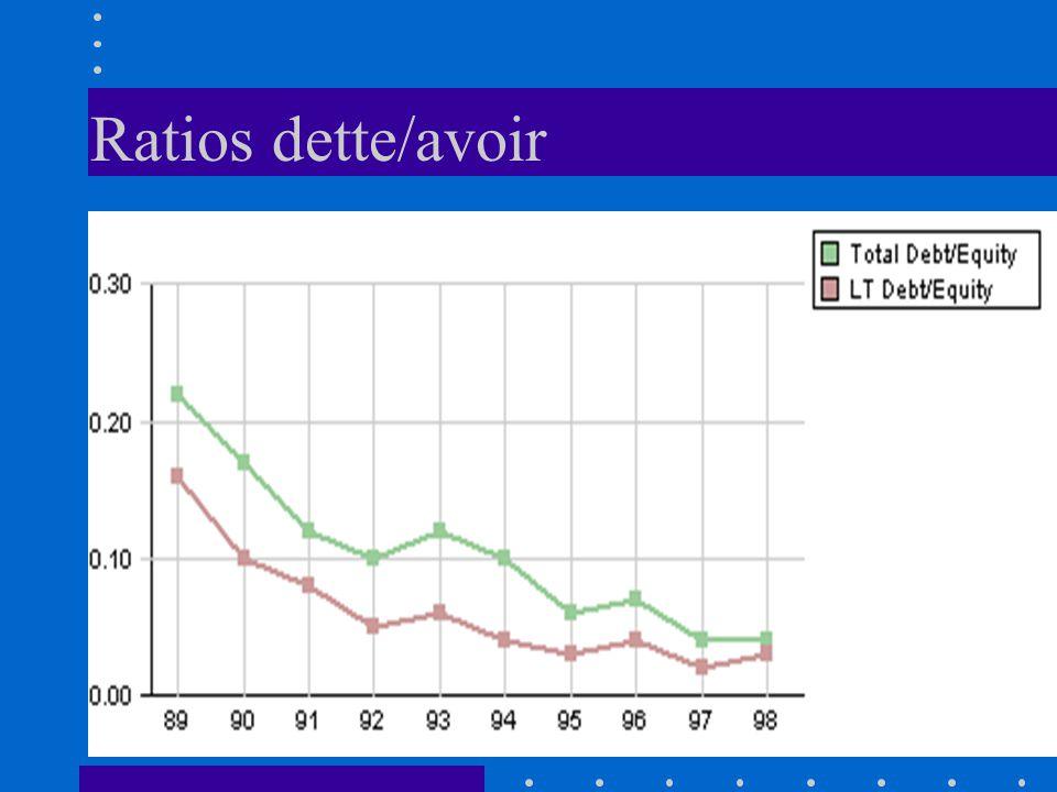 Ratios dette/avoir